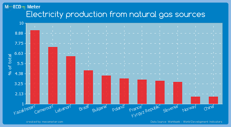 Electricity production from natural gas sources of Poland