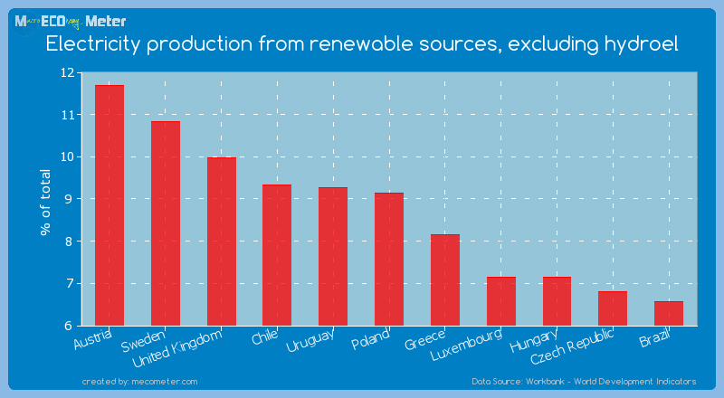 Electricity production from renewable sources, excluding hydroel of Poland