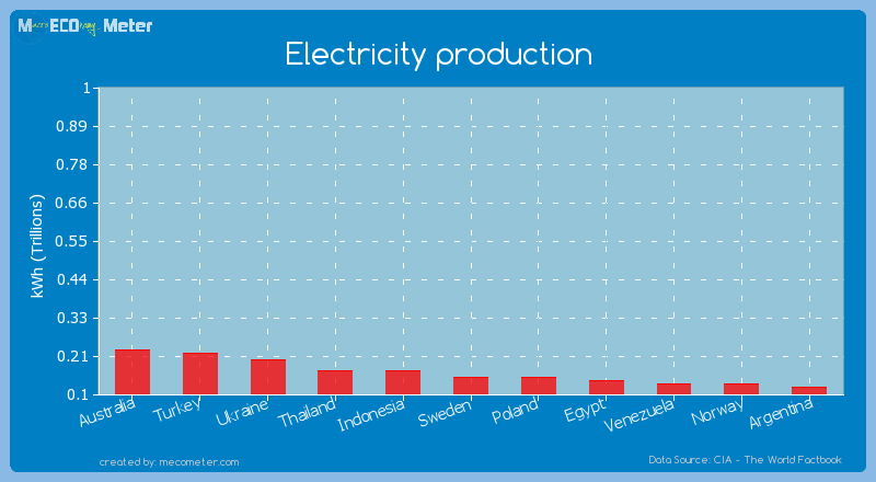 Electricity production of Poland