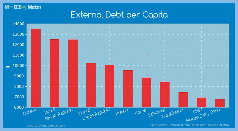 External Debt per Capita of Poland