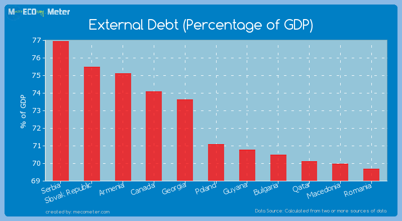 External Debt (Percentage of GDP) of Poland