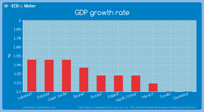 GDP growth rate of Poland