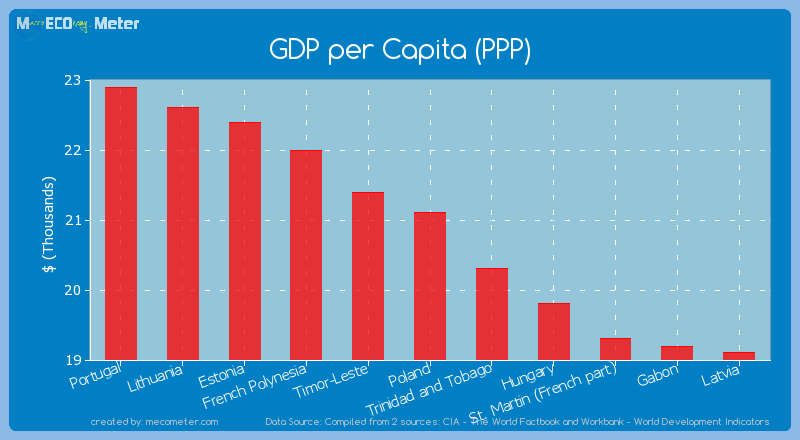 GDP per Capita (PPP) of Poland
