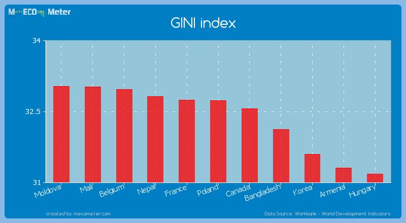 GINI index of Poland
