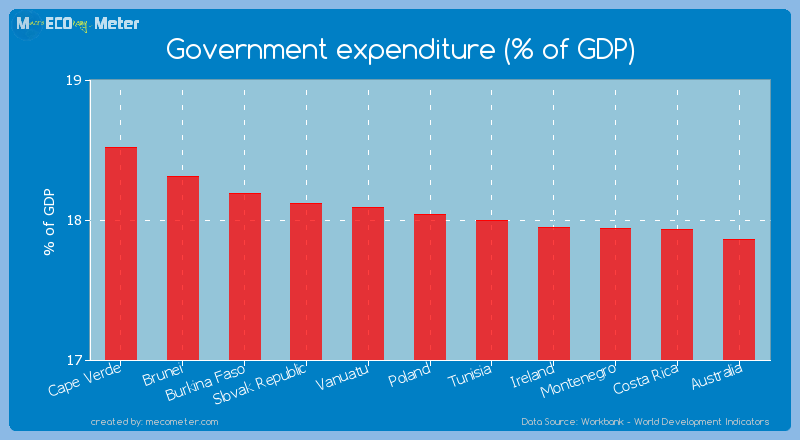 Government expenditure (% of GDP) of Poland