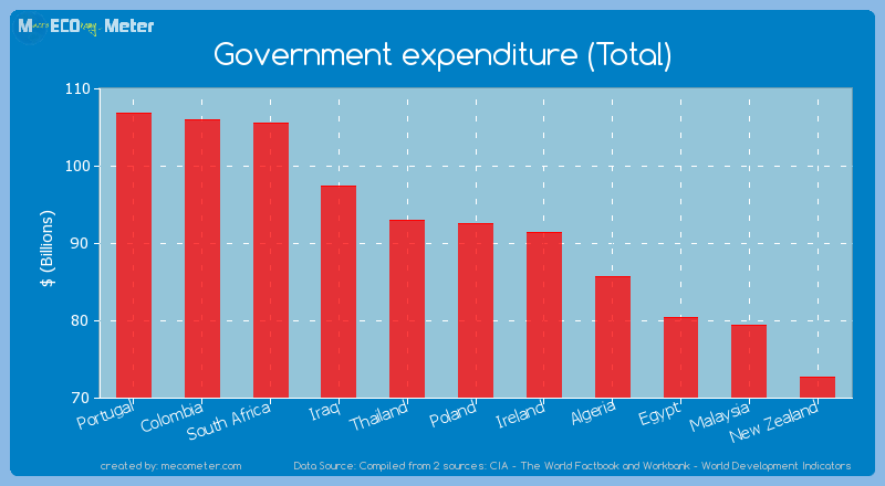 Government expenditure (Total) of Poland