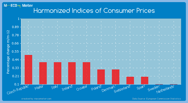 Harmonized Indices of Consumer Prices of Poland