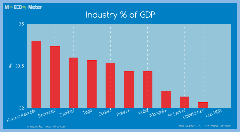 Industry % of GDP of Poland
