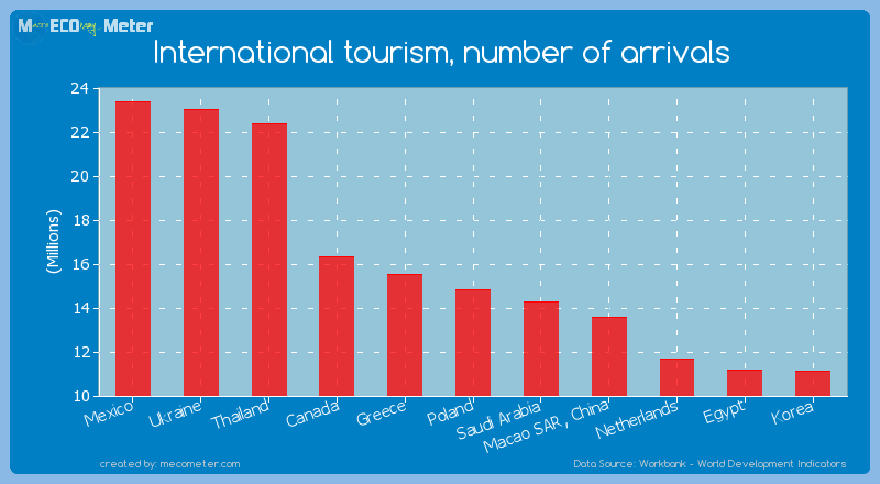 International tourism, number of arrivals of Poland