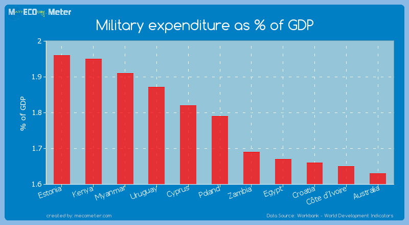 Military expenditure as % of GDP of Poland