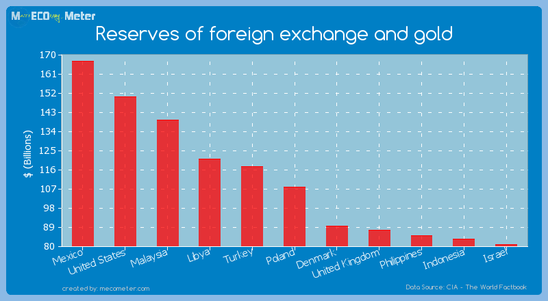 Reserves of foreign exchange and gold of Poland