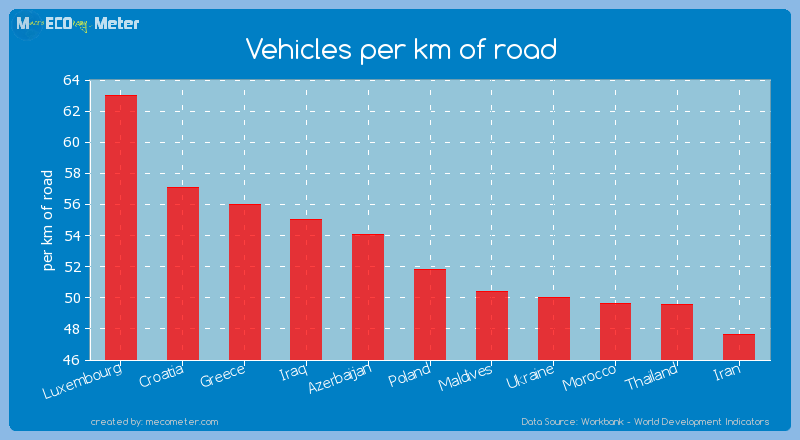 Vehicles per km of road of Poland