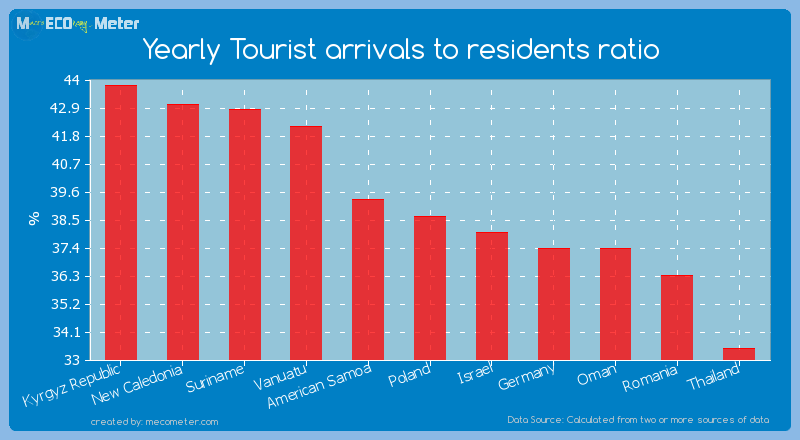 Yearly Tourist arrivals to residents ratio of Poland