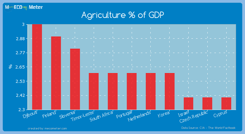 Agriculture % of GDP of Portugal