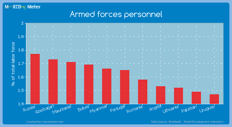 Armed forces personnel of Portugal