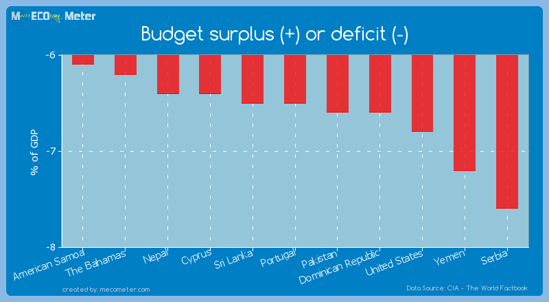 Budget surplus (+) or deficit (-) of Portugal