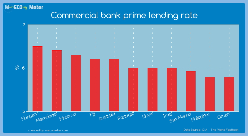 Commercial bank prime lending rate of Portugal