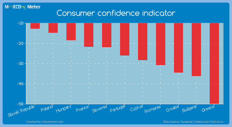 Consumer confidence indicator of Portugal