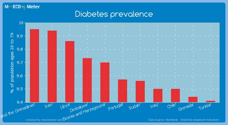 Diabetes prevalence of Portugal