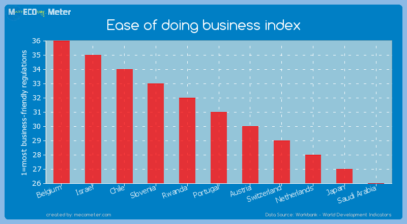 Ease of doing business index of Portugal