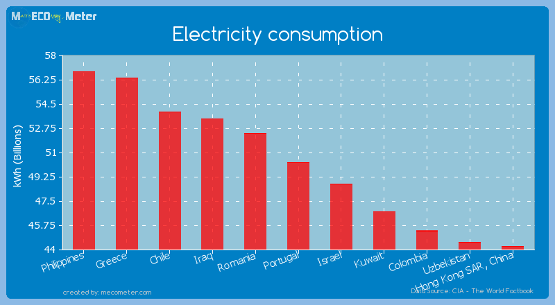 Electricity consumption of Portugal