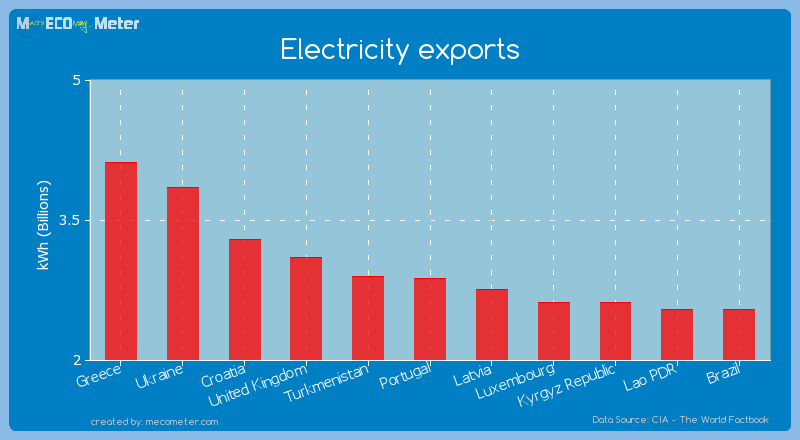 Electricity exports of Portugal