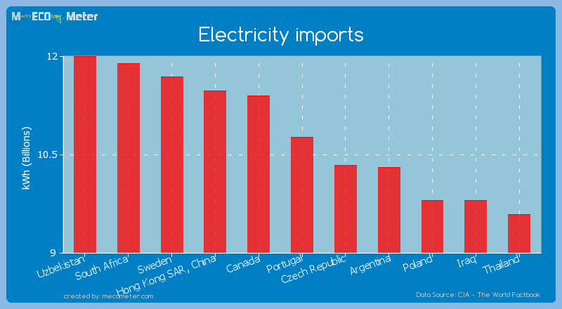Electricity imports of Portugal