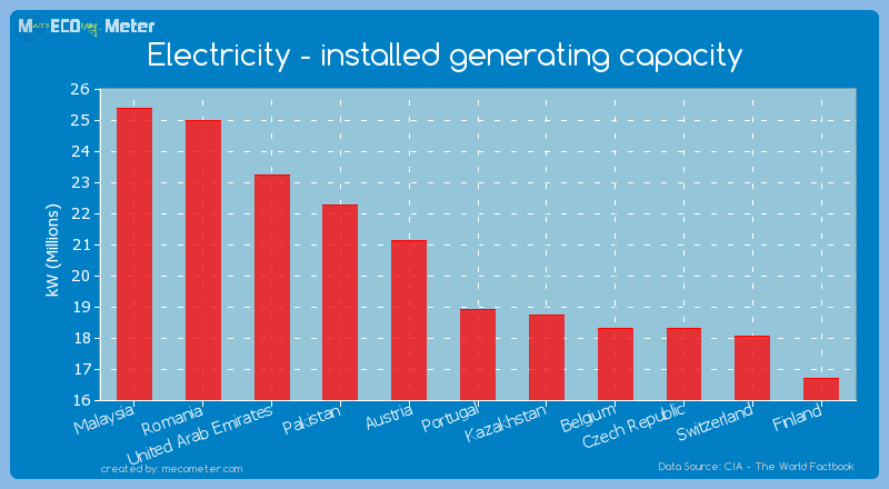 Electricity - installed generating capacity of Portugal