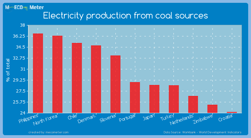 Electricity production from coal sources of Portugal