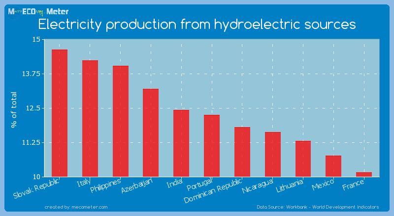 Electricity production from hydroelectric sources of Portugal