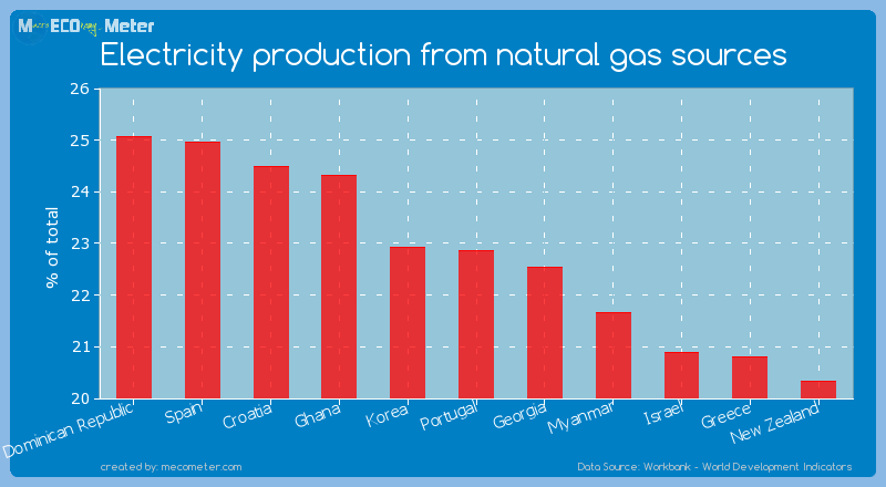 Electricity production from natural gas sources of Portugal