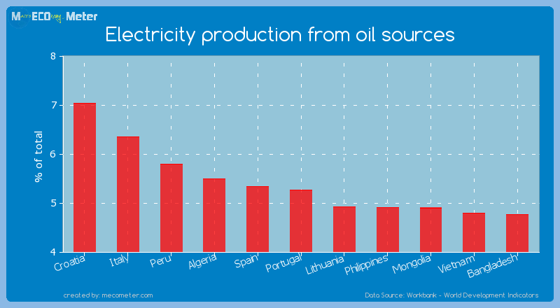 Electricity production from oil sources of Portugal