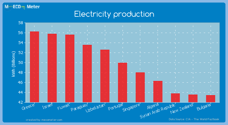 Electricity production of Portugal