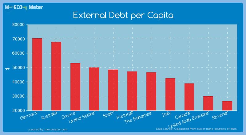 External Debt per Capita of Portugal