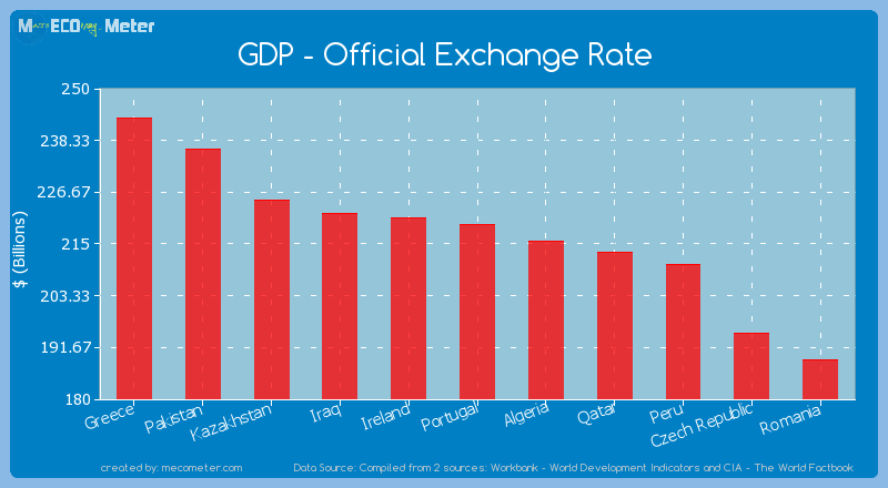 GDP - Official Exchange Rate of Portugal