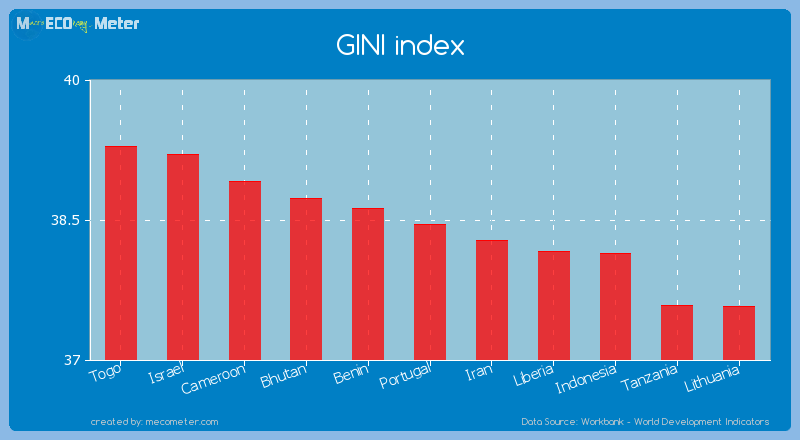 GINI index of Portugal