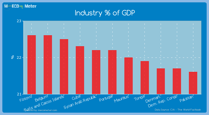 Industry % of GDP of Portugal