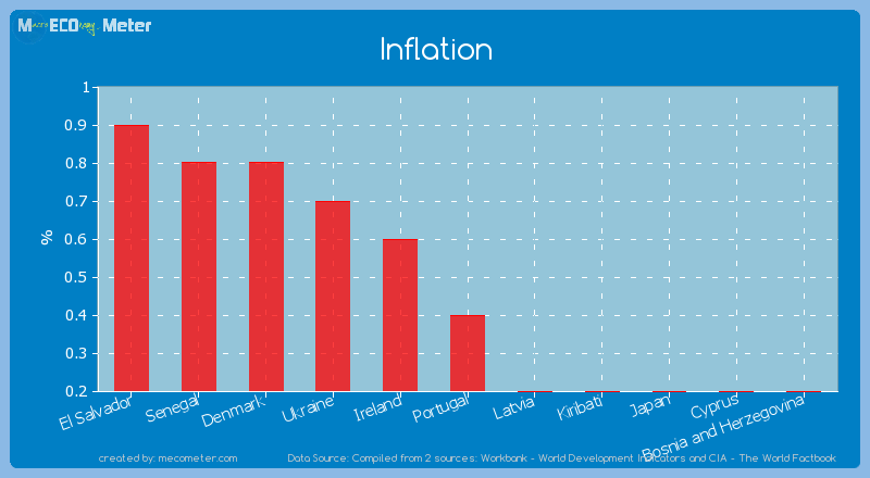 Inflation of Portugal