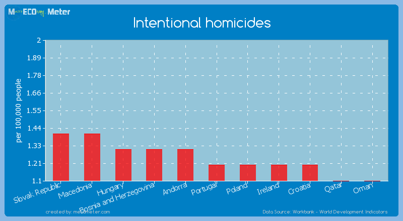 Intentional homicides of Portugal