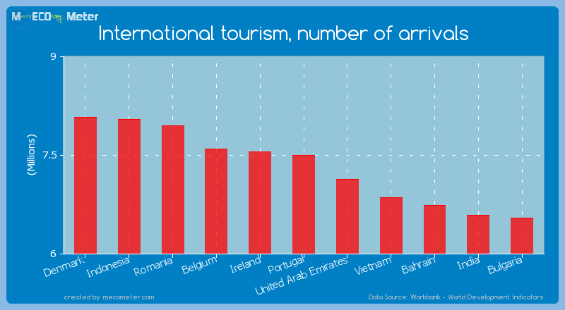 International tourism, number of arrivals of Portugal