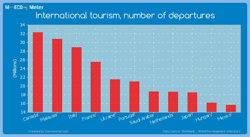 International tourism, number of departures of Portugal