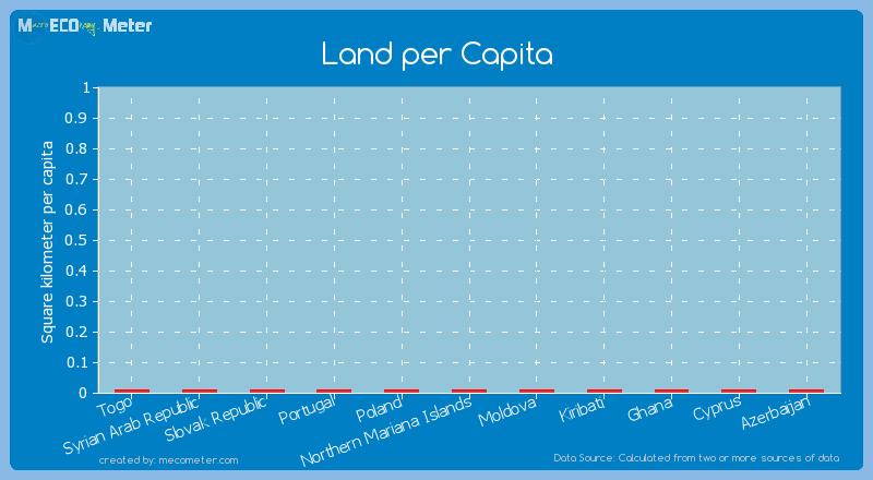 Land per Capita of Portugal