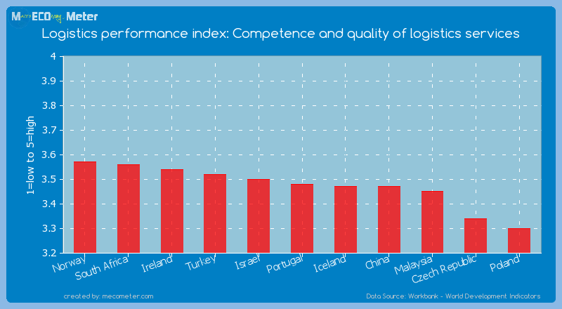 Logistics performance index: Competence and quality of logistics services of Portugal