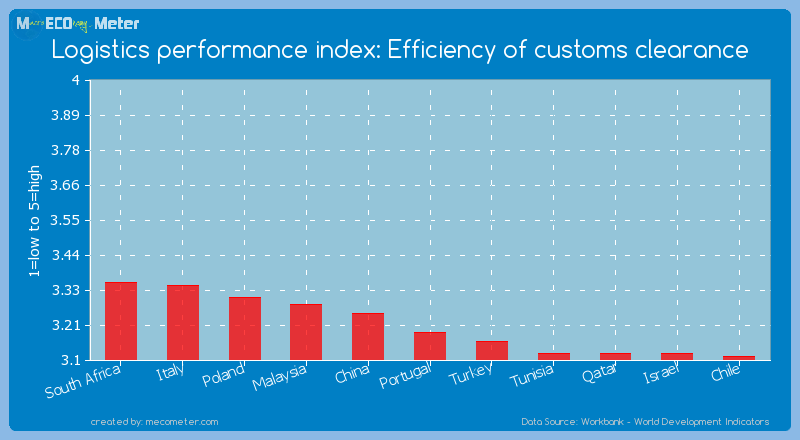 Logistics performance index: Efficiency of customs clearance of Portugal