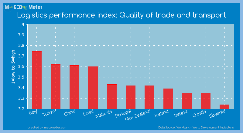 Logistics performance index: Quality of trade and transport of Portugal