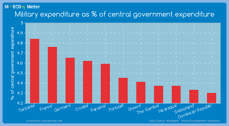 Military expenditure as % of central government expenditure of Portugal
