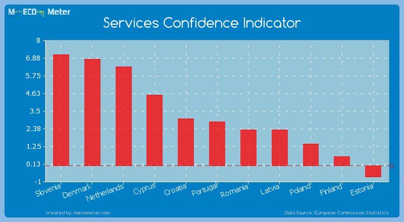 Services Confidence Indicator of Portugal