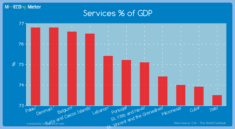 Services % of GDP of Portugal