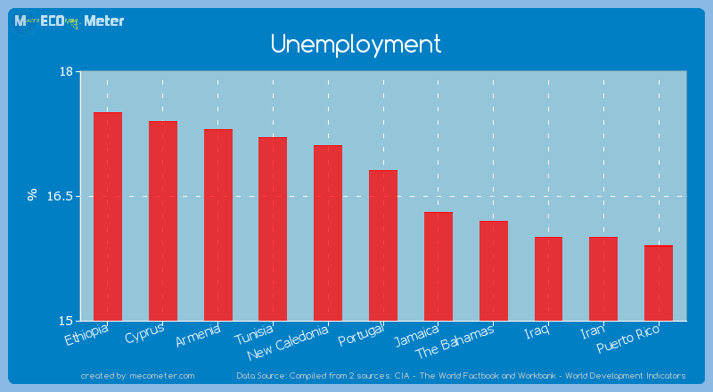 Unemployment of Portugal