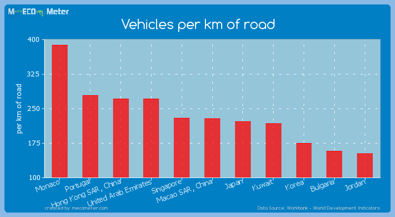 Vehicles per km of road of Portugal